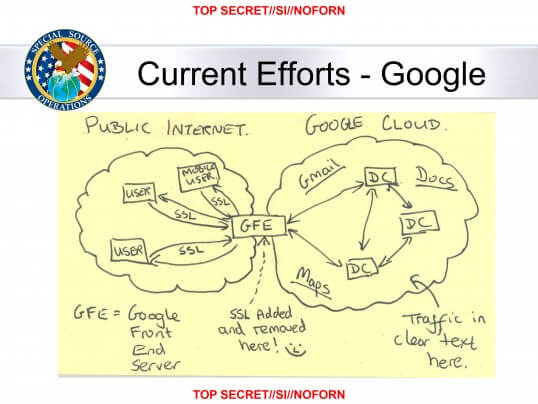 """In this slide from a National Security Agency presentation on """"Google Cloud Exploitation,"""" a sketch shows where the """"Public Internet"""" meets the internal """"Google Cloud"""" where user data resides."""